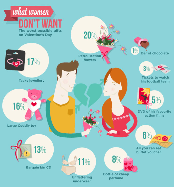 what women do not want